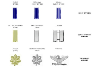 Senior Member Ranks